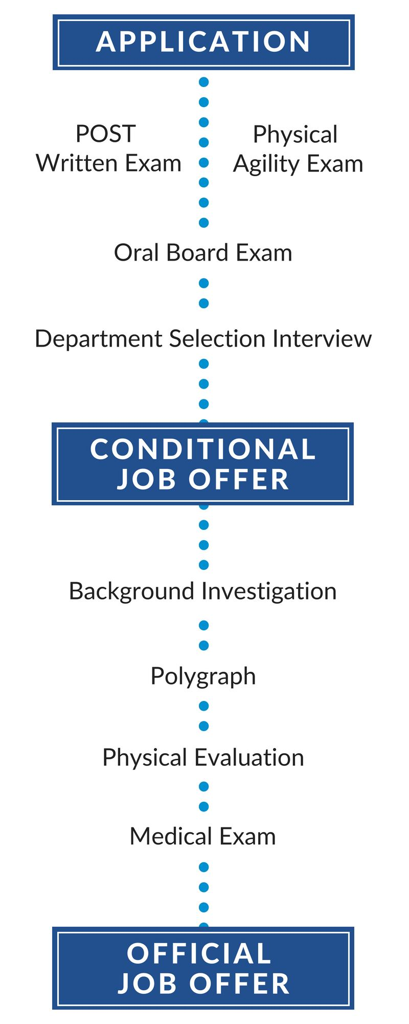 Police Department Hiring Process flow chart